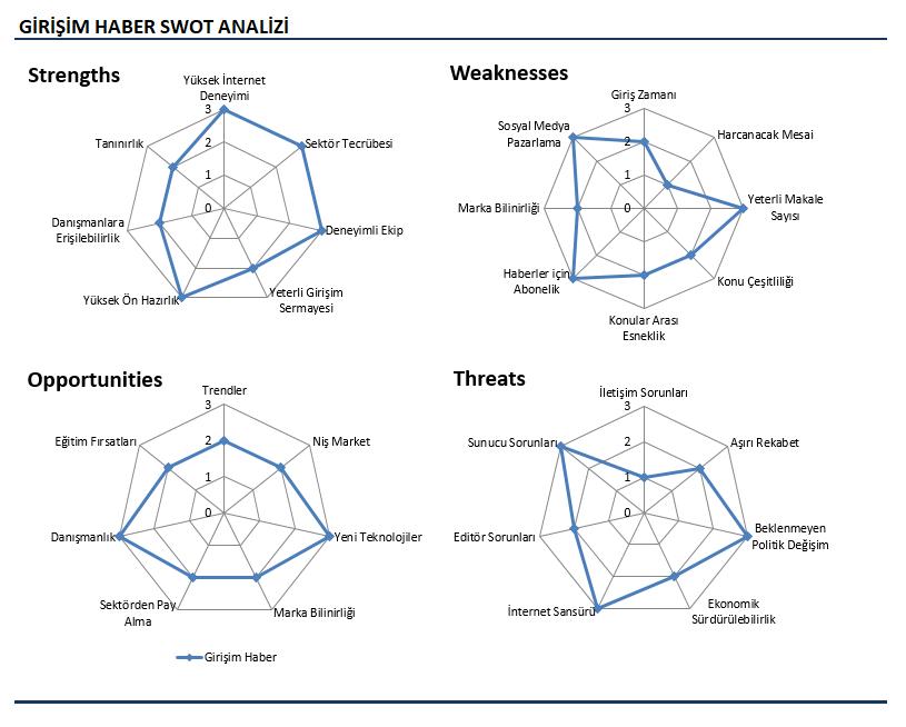 SWOT Analizi Örnekleri